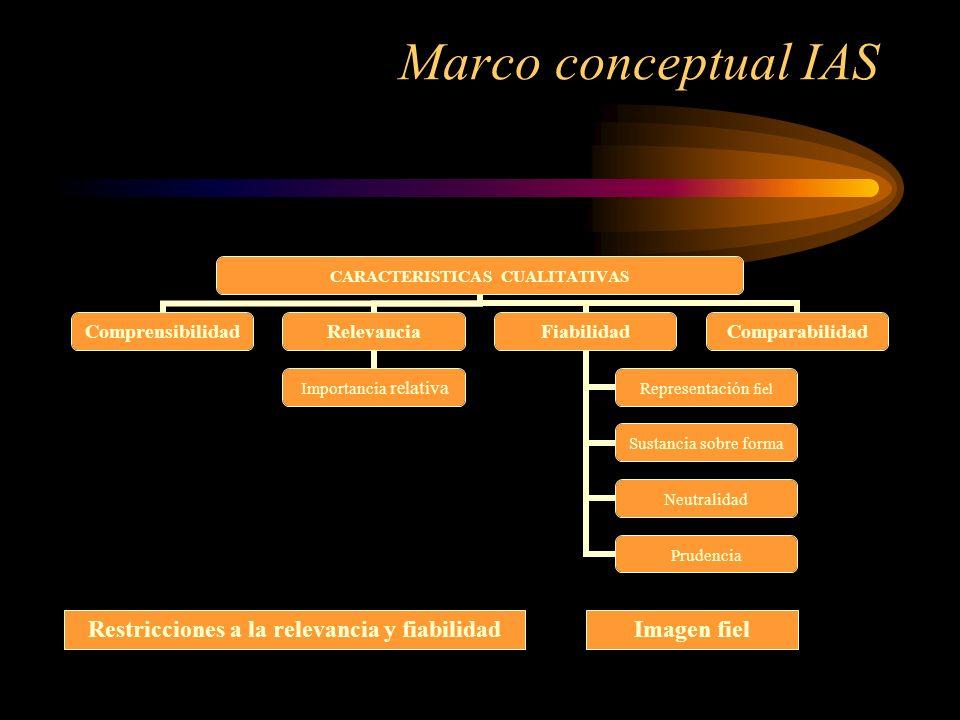 Marco conceptual IAS CARACTERISTICAS CUALITATIVAS ComprensibilidadRelevancia Importancia relativa Fiabilidad Representación fiel Sustancia sobre forma Neutralidad Prudencia Comparabilidad Restricciones a la relevancia y fiabilidadImagen fiel
