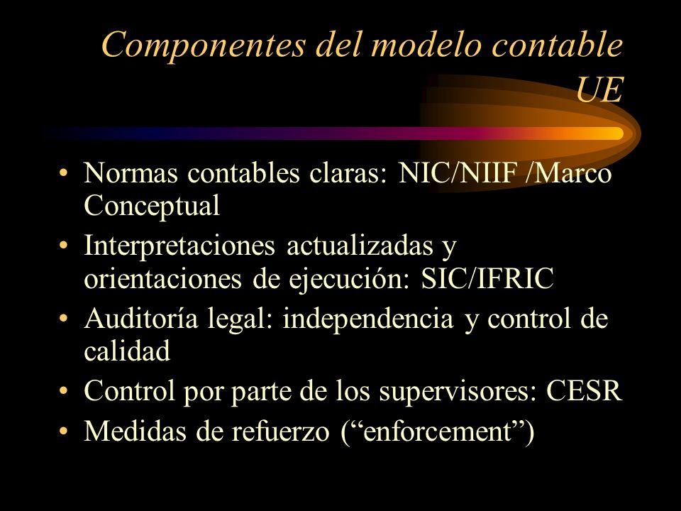 De los principios contables al marco conceptual Directivas UE contienen ciertos principios contables: incorporados en leyes nacionales: p.e.