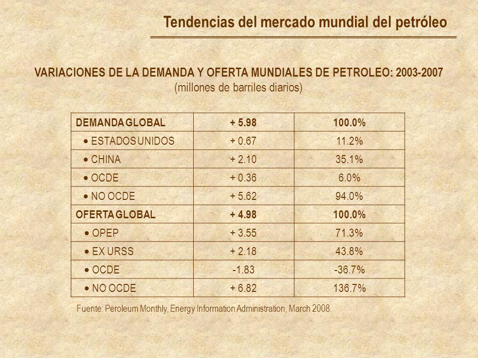 VARIACIONES DE LA DEMANDA Y OFERTA MUNDIALES DE PETROLEO: 2003-2007 (millones de barriles diarios) DEMANDA GLOBAL+ 5.98100.0% ESTADOS UNIDOS + 0.6711.