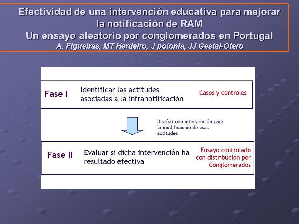 Efectividad de una intervención educativa para mejorar la notificación de RAM Un ensayo aleatorio por conglomerados en Portugal A. Figueiras, MT Herde