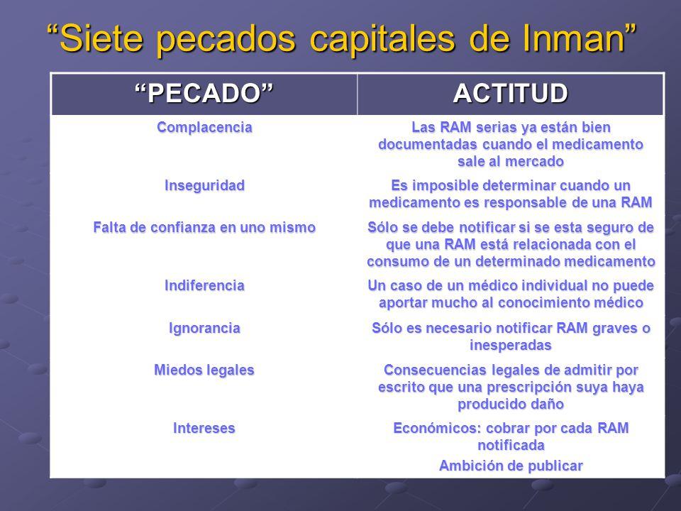 Siete pecados capitales de Inman PECADOACTITUD Complacencia Las RAM serias ya están bien documentadas cuando el medicamento sale al mercado Insegurida