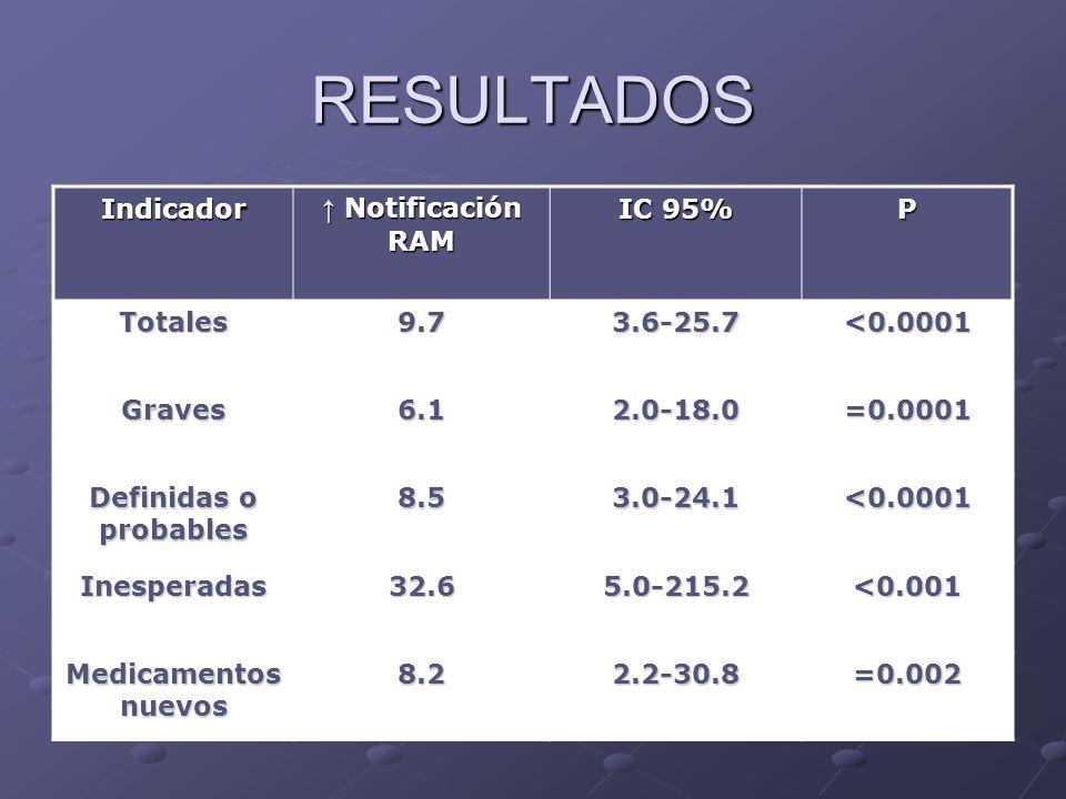 RESULTADOS Indicador Notificación RAM Notificación RAM IC 95% P Totales9.73.6-25.7<0.0001 Graves6.12.0-18.0=0.0001 Definidas o probables 8.53.0-24.1<0.0001 Inesperadas32.65.0-215.2<0.001 Medicamentos nuevos 8.22.2-30.8=0.002