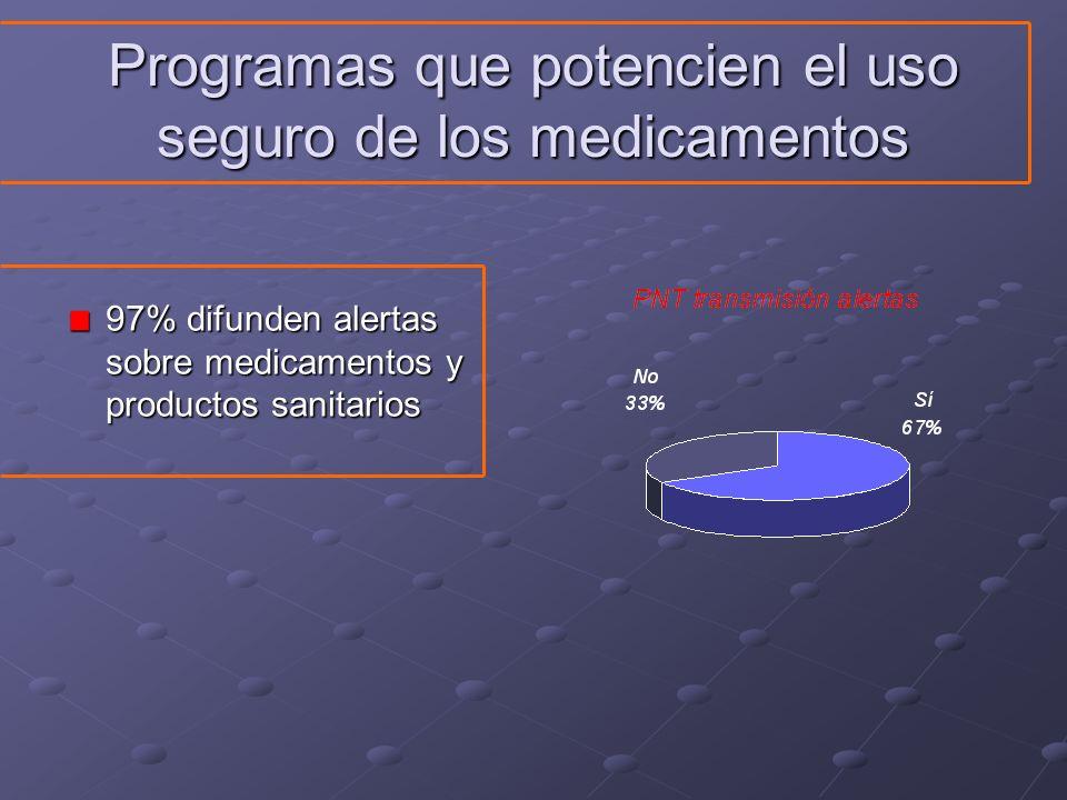 Programas que potencien el uso seguro de los medicamentos 97% difunden alertas sobre medicamentos y productos sanitarios