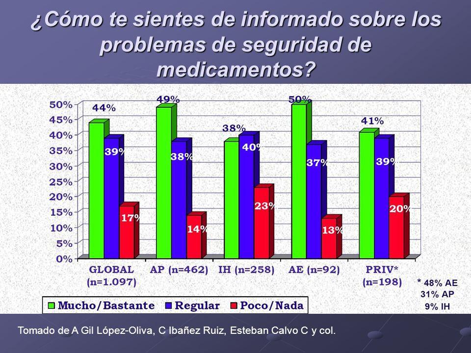 ¿Cómo te sientes de informado sobre los problemas de seguridad de medicamentos? Tomado de A Gil López-Oliva, C Ibañez Ruiz, Esteban Calvo C y col.