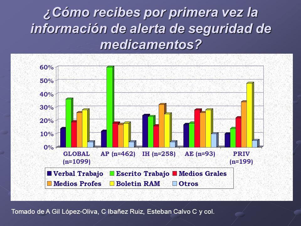 ¿Cómo recibes por primera vez la información de alerta de seguridad de medicamentos? Tomado de A Gil López-Oliva, C Ibañez Ruiz, Esteban Calvo C y col