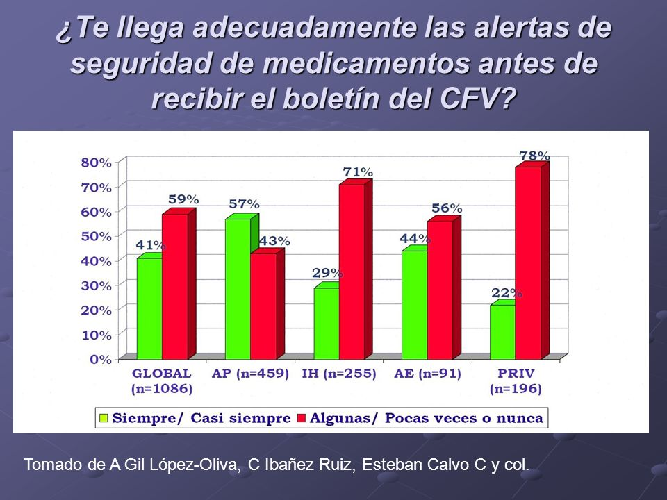 ¿Te llega adecuadamente las alertas de seguridad de medicamentos antes de recibir el boletín del CFV? Tomado de A Gil López-Oliva, C Ibañez Ruiz, Este