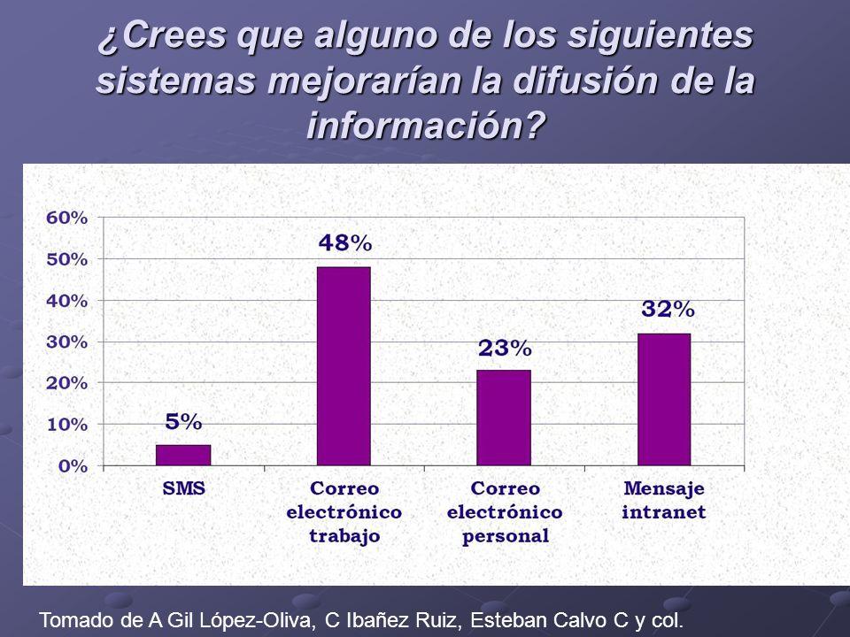 ¿Crees que alguno de los siguientes sistemas mejorarían la difusión de la información? Tomado de A Gil López-Oliva, C Ibañez Ruiz, Esteban Calvo C y c