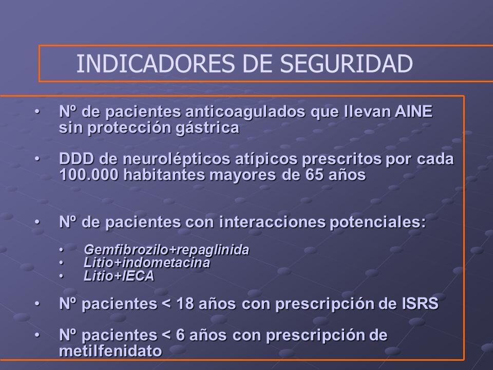 INDICADORES DE SEGURIDAD Nº de pacientes anticoagulados que llevan AINE sin protección gástricaNº de pacientes anticoagulados que llevan AINE sin prot