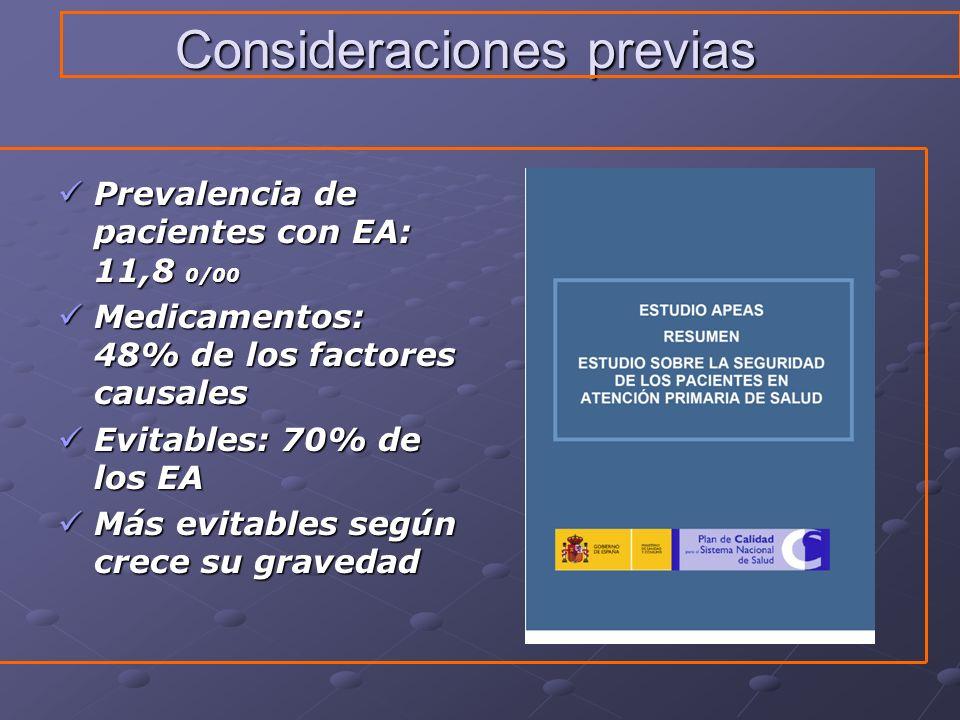 Consideraciones previas Prevalencia de pacientes con EA: 11,8 0/00 Prevalencia de pacientes con EA: 11,8 0/00 Medicamentos: 48% de los factores causal