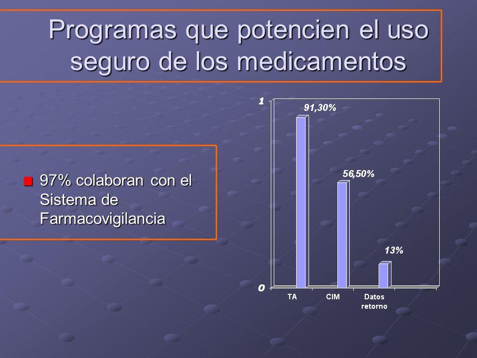 Programas que potencien el uso seguro de los medicamentos 97% colaboran con el Sistema de Farmacovigilancia