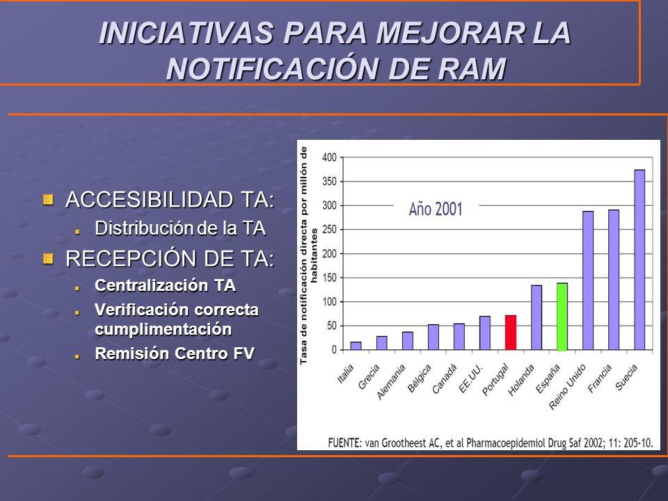 INICIATIVAS PARA MEJORAR LA NOTIFICACIÓN DE RAM ACCESIBILIDAD TA: Distribución de la TA RECEPCIÓN DE TA: Centralización TA Verificación correcta cumplimentación Remisión Centro FV