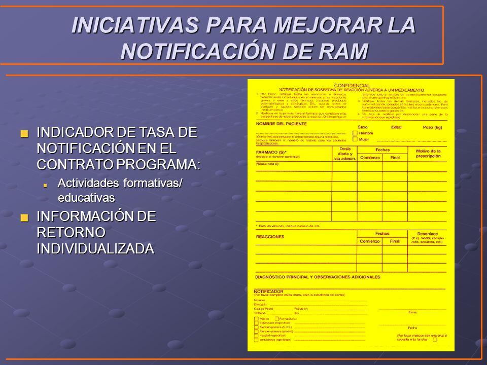 INICIATIVAS PARA MEJORAR LA NOTIFICACIÓN DE RAM INDICADOR DE TASA DE NOTIFICACIÓN EN EL CONTRATO PROGRAMA: Actividades formativas/ educativas INFORMAC
