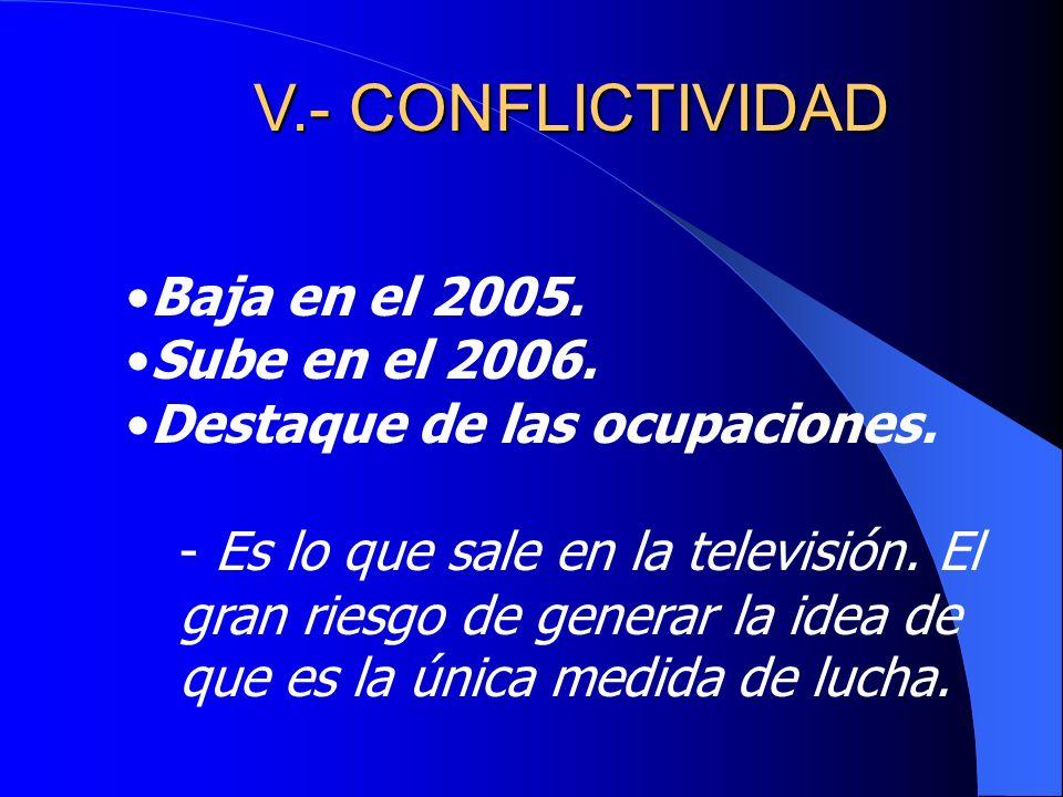 V.- CONFLICTIVIDAD Baja en el 2005. Sube en el 2006.
