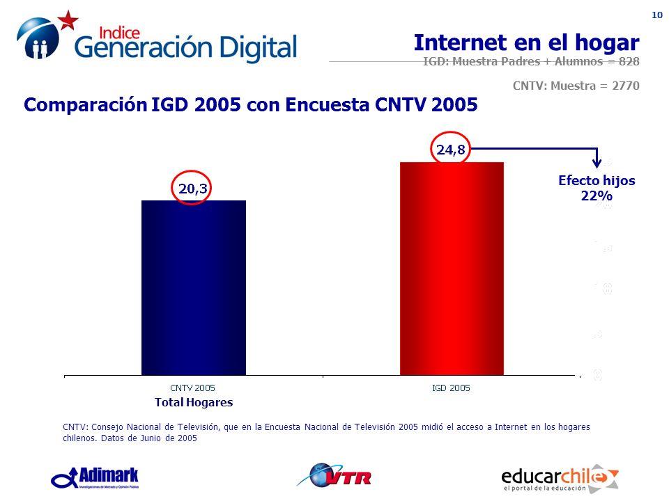 10 Internet en el hogar IGD: Muestra Padres + Alumnos = 828 CNTV: Muestra = 2770 Efecto hijos 22% Comparación IGD 2005 con Encuesta CNTV 2005 Total Hogares CNTV: Consejo Nacional de Televisión, que en la Encuesta Nacional de Televisión 2005 midió el acceso a Internet en los hogares chilenos.