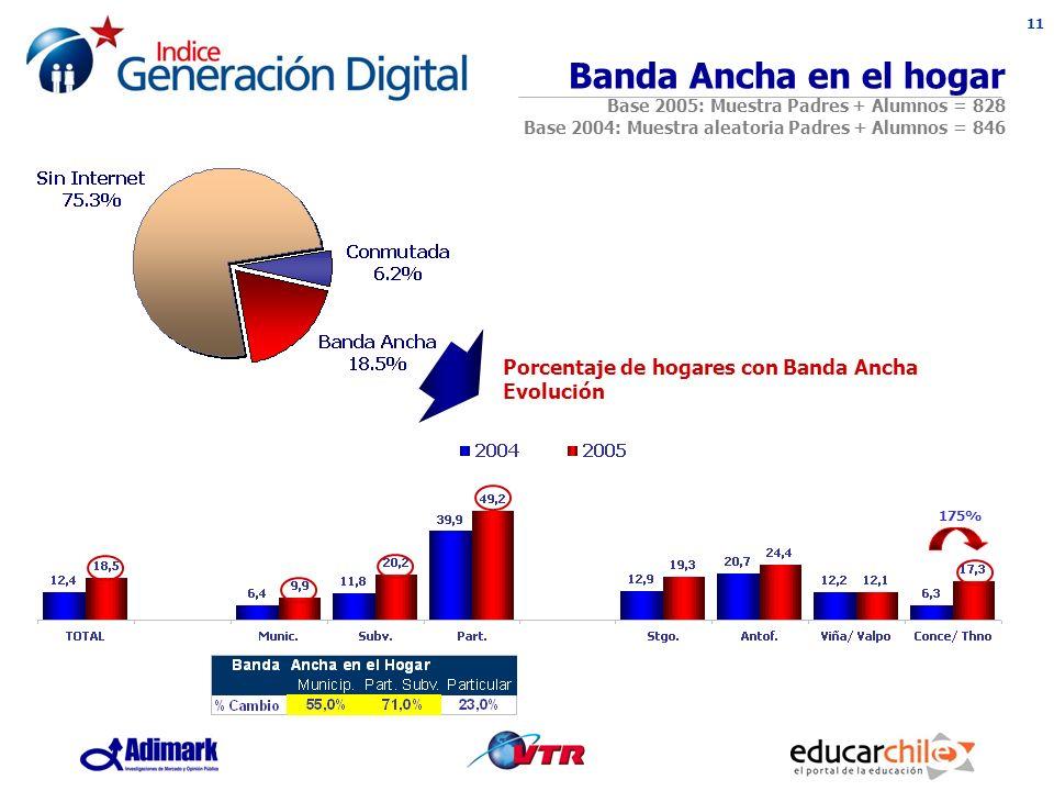 11 Porcentaje de hogares con Banda Ancha Evolución Banda Ancha en el hogar Base 2005: Muestra Padres + Alumnos = 828 Base 2004: Muestra aleatoria Padres + Alumnos = 846 175%