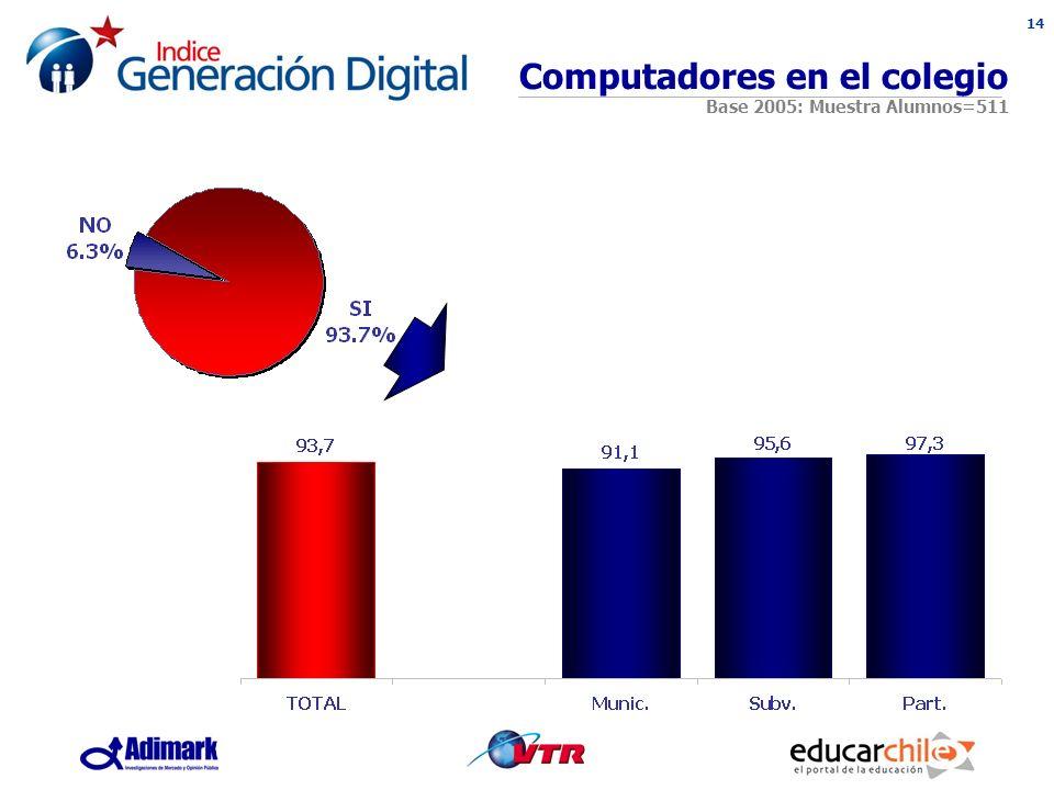 14 Computadores en el colegio Base 2005: Muestra Alumnos=511