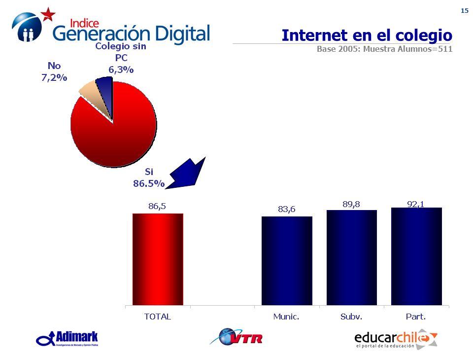 15 Internet en el colegio Base 2005: Muestra Alumnos=511