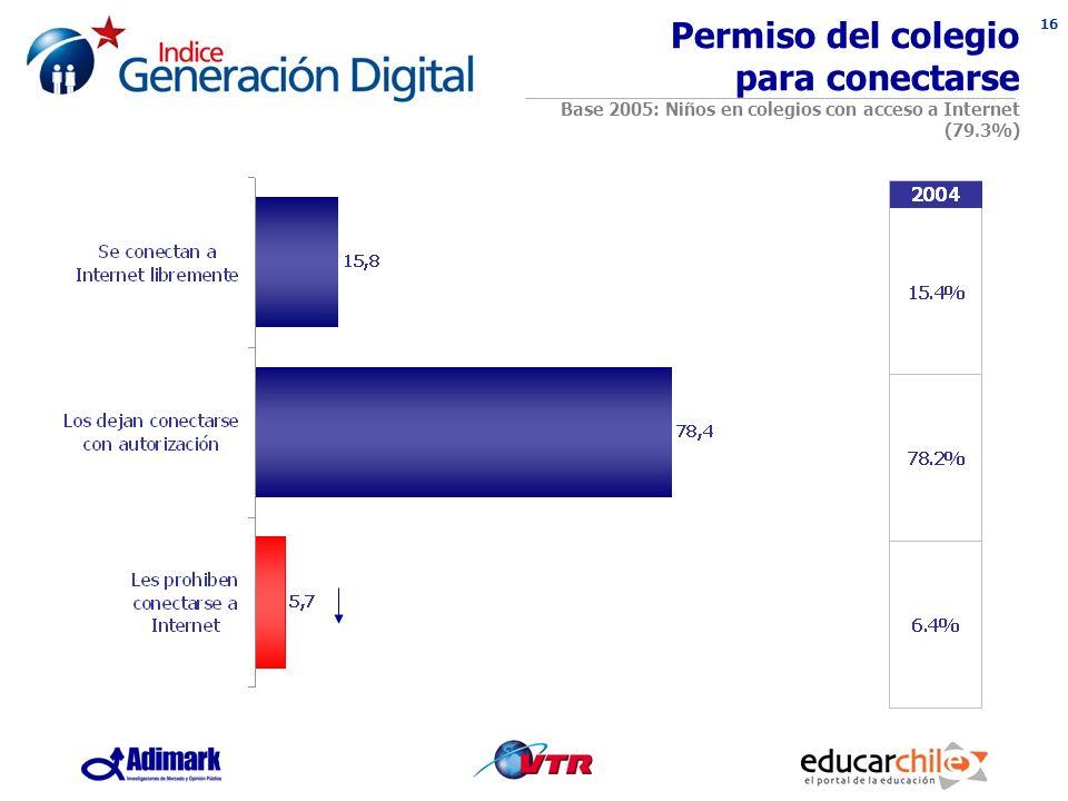16 Permiso del colegio para conectarse Base 2005: Niños en colegios con acceso a Internet (79.3%)