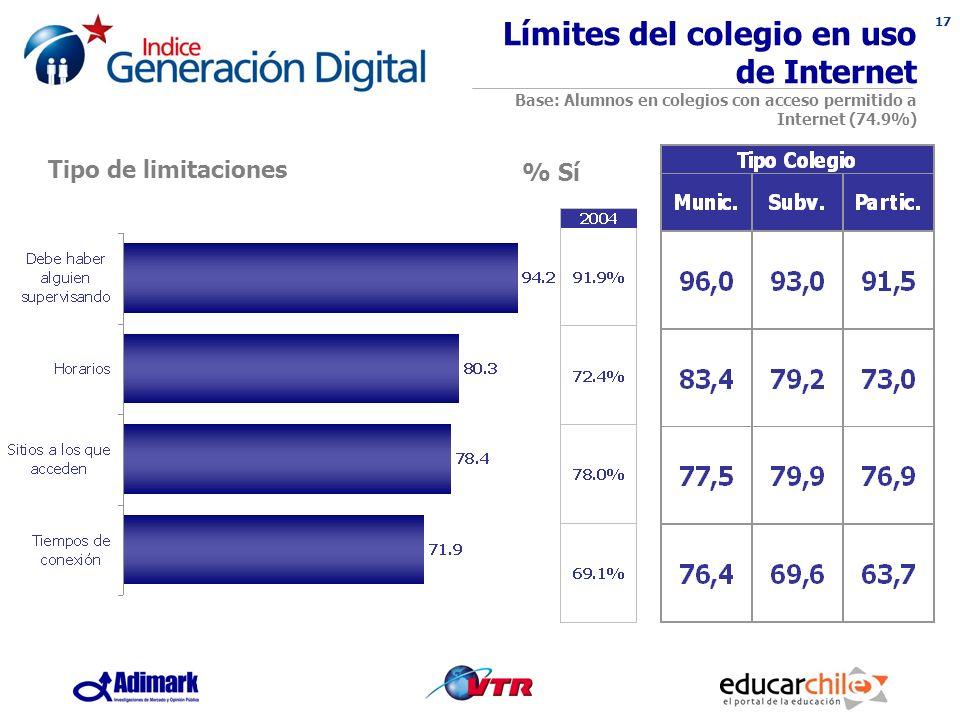 17 % Sí Límites del colegio en uso de Internet Base: Alumnos en colegios con acceso permitido a Internet (74.9%) Tipo de limitaciones