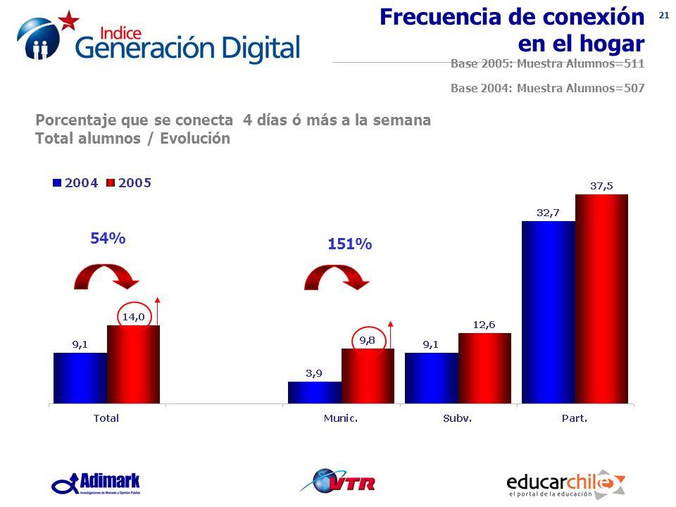 21 Porcentaje que se conecta 4 días ó más a la semana Total alumnos / Evolución Frecuencia de conexión en el hogar Base 2005: Muestra Alumnos=511 Base 2004: Muestra Alumnos=507 151% 54%