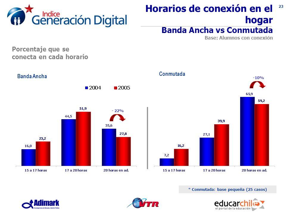 23 Horarios de conexión en el hogar Banda Ancha vs Conmutada Base: Alumnos con conexión * Conmutada: base pequeña (25 casos) Banda Ancha Conmutada - 22% -10% Porcentaje que se conecta en cada horario