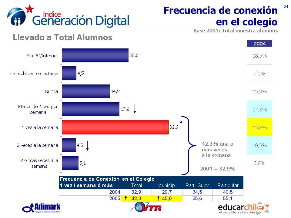 24 Frecuencia de conexión en el colegio Base 2005: Total muestra alumnos 42.3% una o más veces a la semana Llevado a Total Alumnos 2004 = 32,9%