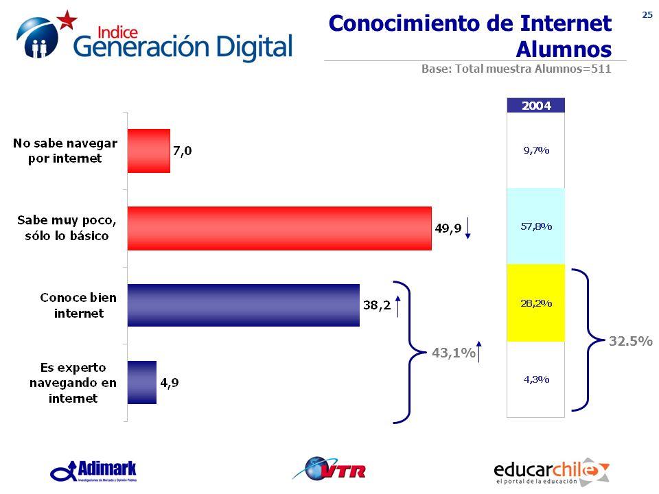 25 Conocimiento de Internet Alumnos Base: Total muestra Alumnos=511 43,1% 32.5%