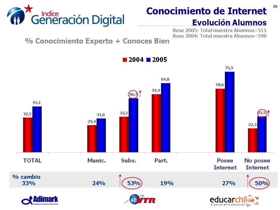 26 Conocimiento de Internet Evolución Alumnos Base 2005: Total muestra Alumnos=511 Base 2004: Total muestra Alumnos=598 % Conocimiento Experto + Conoces Bien % cambio 33% 24% 53% 19% 27% 50%