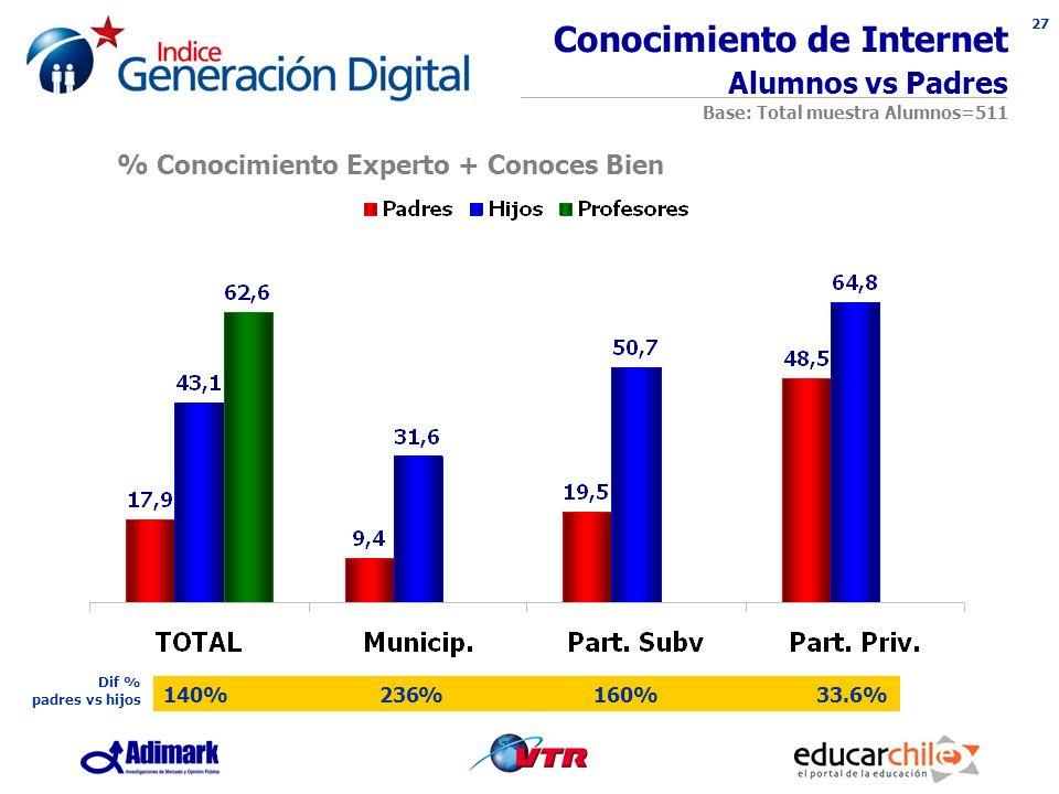 27 Conocimiento de Internet Alumnos vs Padres Base: Total muestra Alumnos=511 % Conocimiento Experto + Conoces Bien 140% 236% 160% 33.6% Dif % padres vs hijos