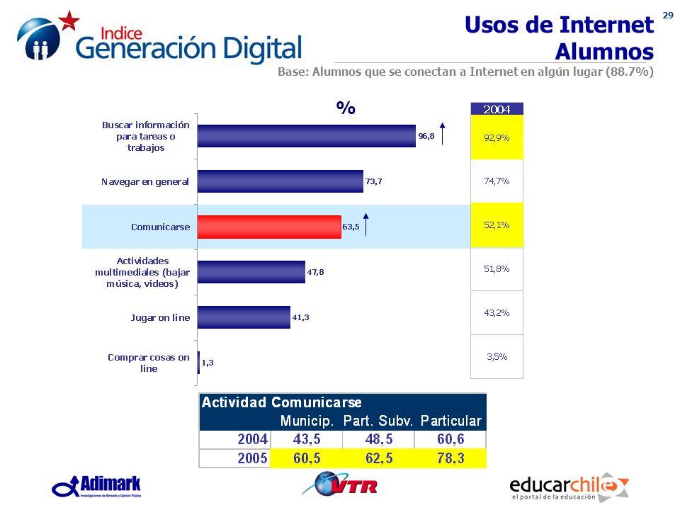 29 Usos de Internet Alumnos Base: Alumnos que se conectan a Internet en algún lugar (88.7%) %