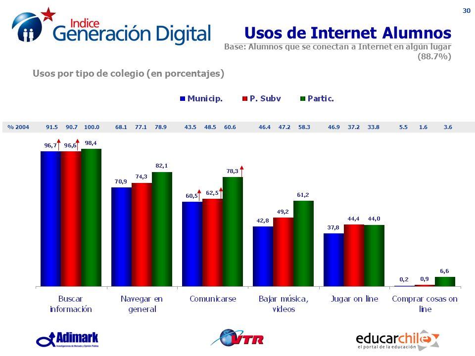 30 Usos de Internet Alumnos Base: Alumnos que se conectan a Internet en algún lugar (88.7%) Usos por tipo de colegio (en porcentajes) % 200491.590.7100.068.177.178.943.548.560.646.447.258.346.937.233.85.51.63.6
