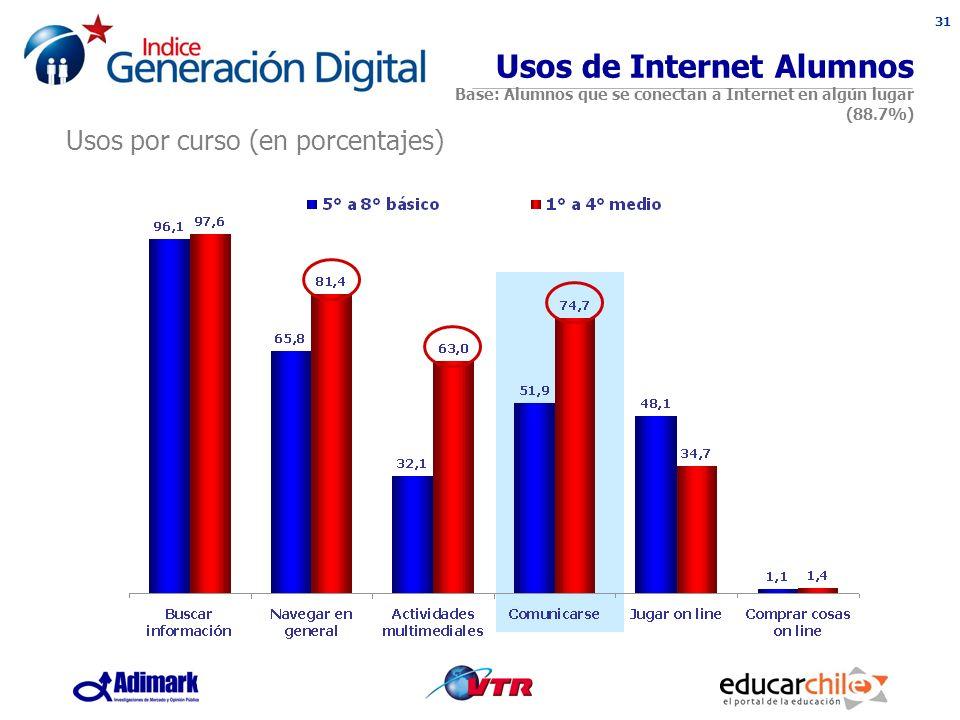 31 Usos de Internet Alumnos Base: Alumnos que se conectan a Internet en algún lugar (88.7%) Usos por curso (en porcentajes)