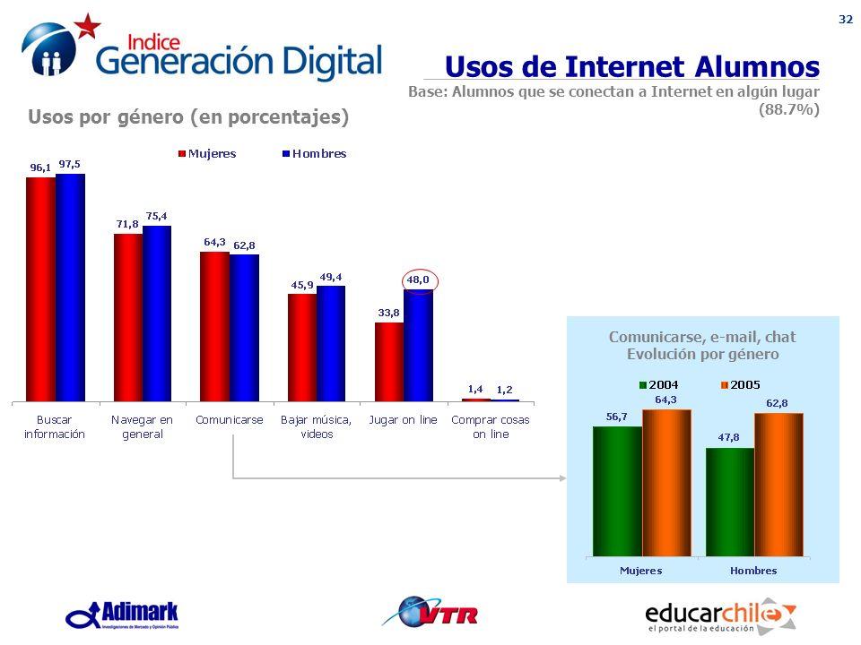32 Comunicarse, e-mail, chat Evolución por género Usos de Internet Alumnos Base: Alumnos que se conectan a Internet en algún lugar (88.7%) Usos por género (en porcentajes)