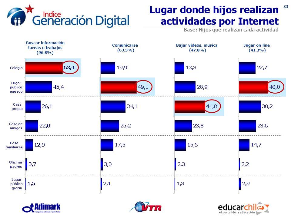 33 Lugar donde hijos realizan actividades por Internet Base: Hijos que realizan cada actividad Buscar información tareas o trabajos (96.8%) Comunicarse (63.5%) Bajar videos, música (47.8%) Jugar on line (41.3%)