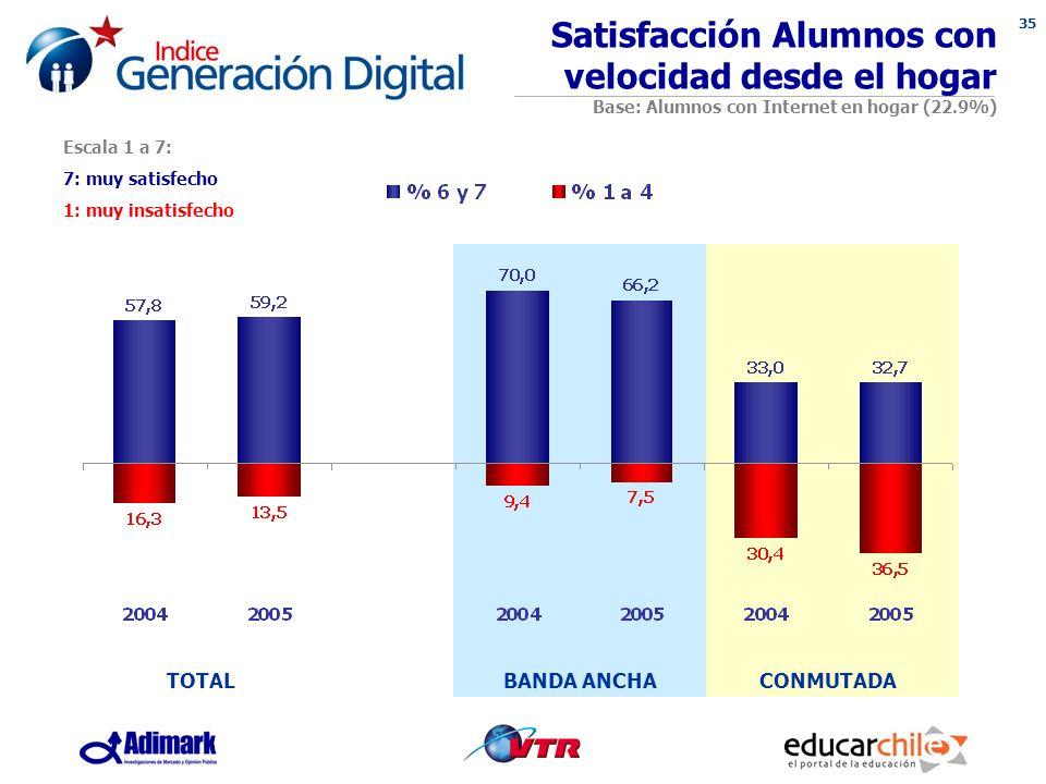 35 Escala 1 a 7: 7: muy satisfecho 1: muy insatisfecho Satisfacción Alumnos con velocidad desde el hogar Base: Alumnos con Internet en hogar (22.9%) BANDA ANCHACONMUTADATOTAL