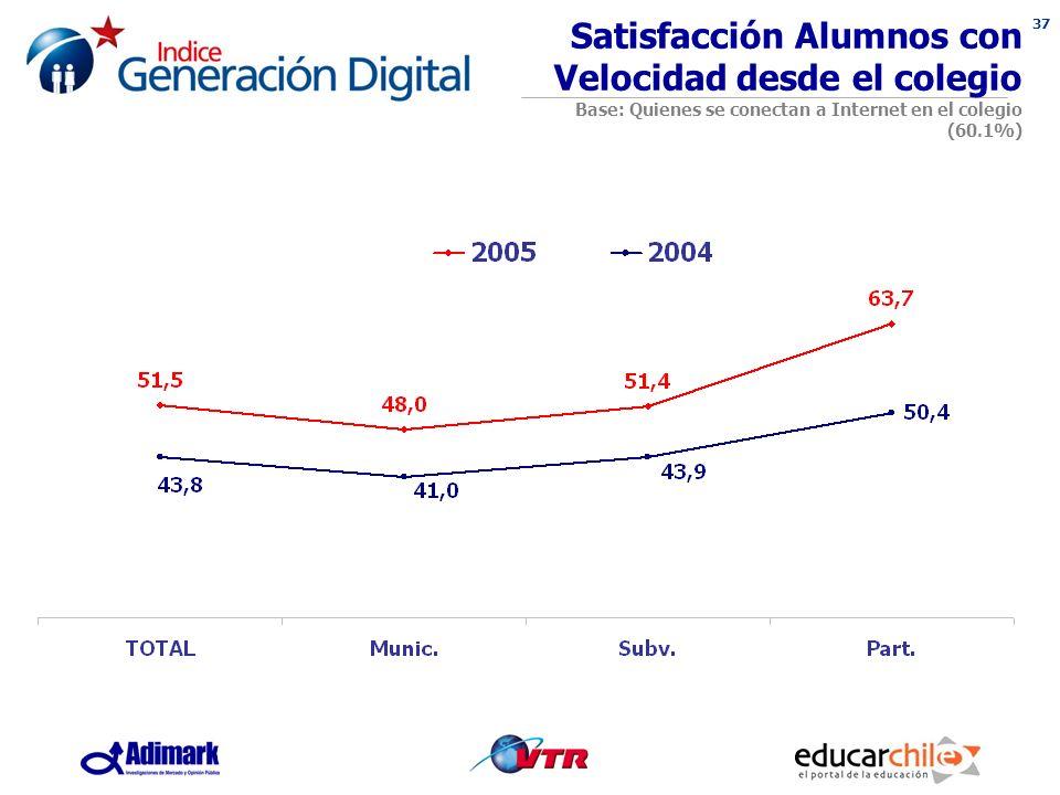 37 Satisfacción Alumnos con Velocidad desde el colegio Base: Quienes se conectan a Internet en el colegio (60.1%)