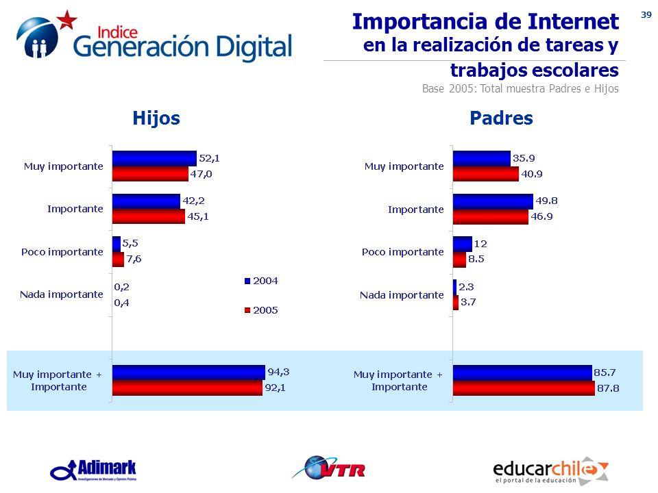 39 Importancia de Internet en la realización de tareas y trabajos escolares Base 2005: Total muestra Padres e Hijos HijosPadres