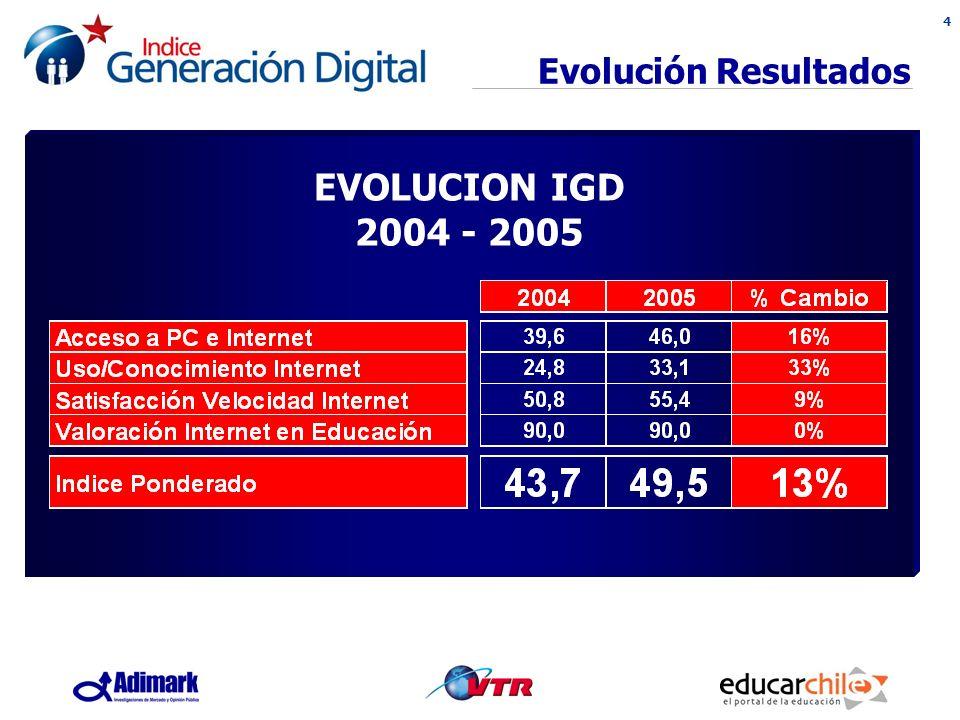 4 Evolución Resultados EVOLUCION IGD 2004 - 2005