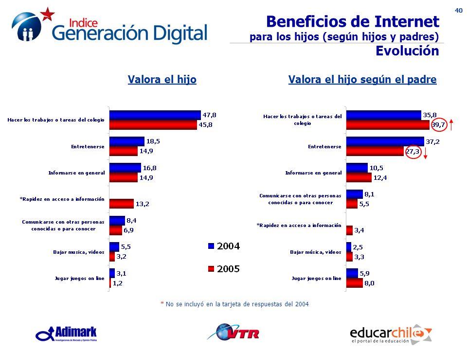 40 Beneficios de Internet para los hijos (según hijos y padres) Evolución * No se incluyó en la tarjeta de respuestas del 2004 Valora el hijoValora el hijo según el padre