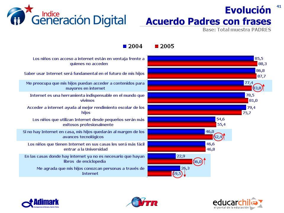 41 Evolución Acuerdo Padres con frases Base: Total muestra PADRES