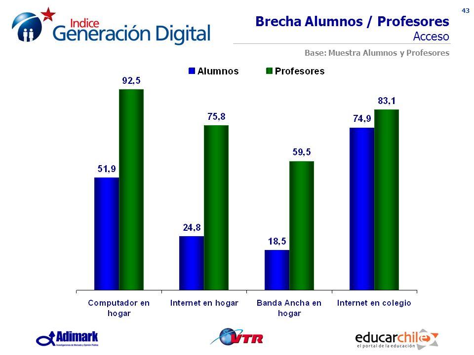 43 INDICE GENERACION DIGITAL Brecha Alumnos / Profesores Acceso Base: Muestra Alumnos y Profesores