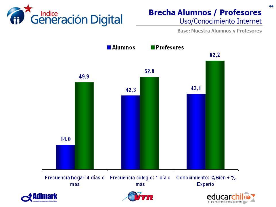 44 INDICE GENERACION DIGITAL Brecha Alumnos / Profesores Uso/Conocimiento Internet Base: Muestra Alumnos y Profesores