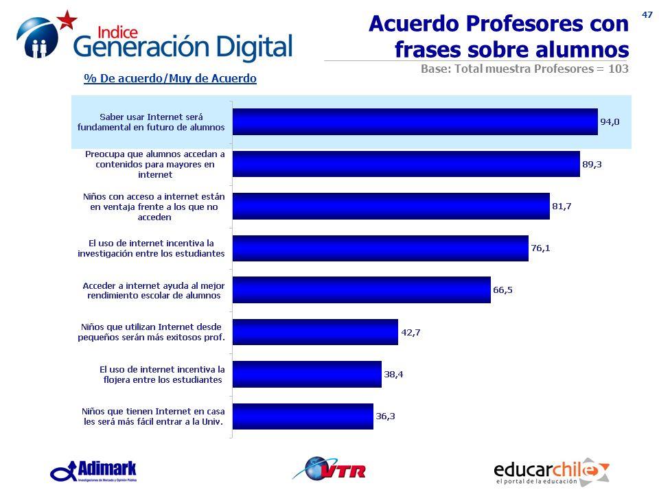 47 Acuerdo Profesores con frases sobre alumnos Base: Total muestra Profesores = 103 % De acuerdo/Muy de Acuerdo