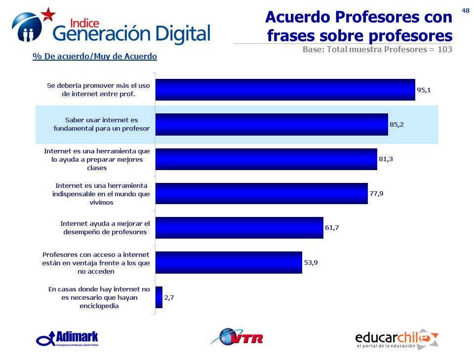 48 Acuerdo Profesores con frases sobre profesores Base: Total muestra Profesores = 103 % De acuerdo/Muy de Acuerdo