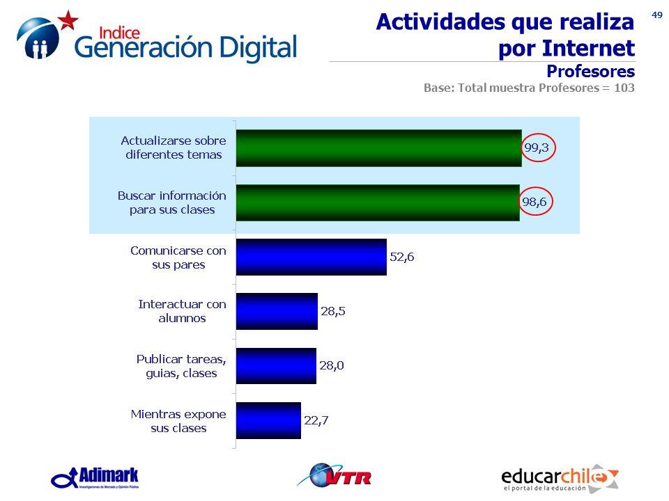 49 Actividades que realiza por Internet Profesores Base: Total muestra Profesores = 103