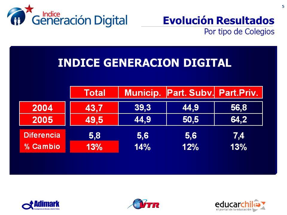 5 Evolución Resultados Por tipo de Colegios INDICE GENERACION DIGITAL
