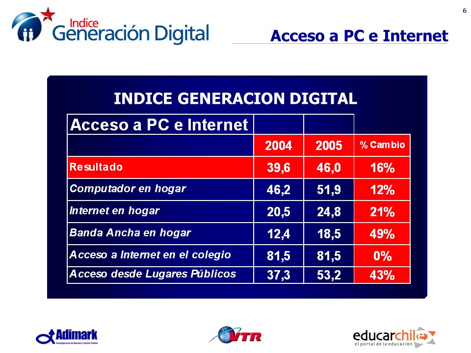 6 Acceso a PC e Internet