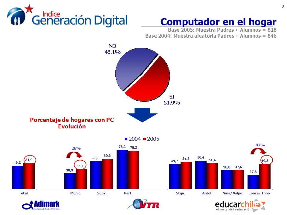 7 Porcentaje de hogares con PC Evolución Computador en el hogar Base 2005: Muestra Padres + Alumnos = 828 Base 2004: Muestra aleatoria Padres + Alumnos = 846 26% 82%