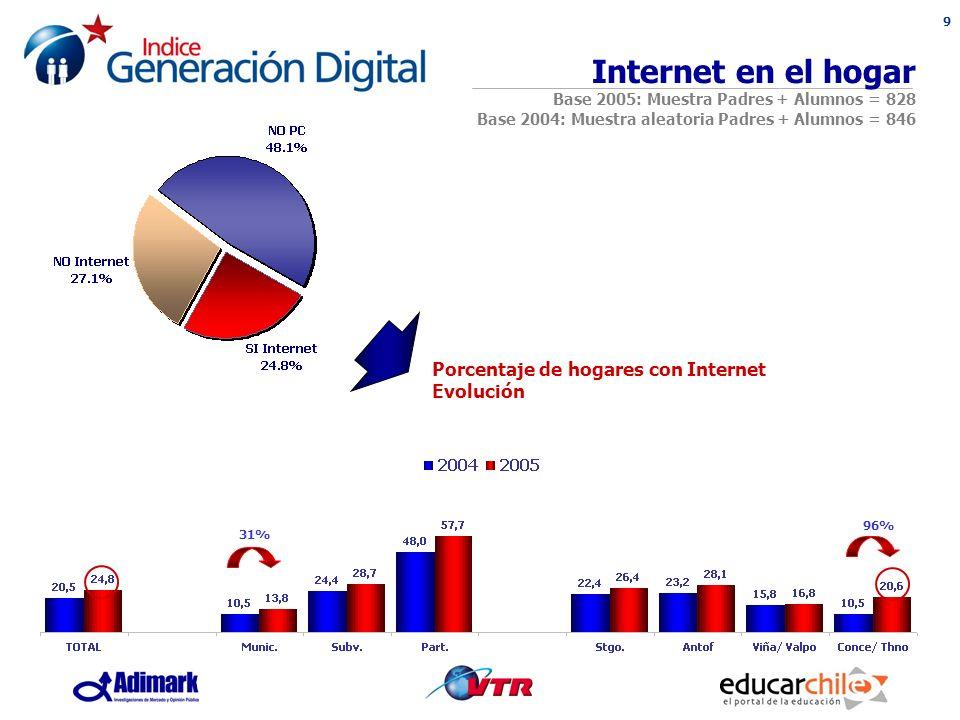 9 Porcentaje de hogares con Internet Evolución Internet en el hogar Base 2005: Muestra Padres + Alumnos = 828 Base 2004: Muestra aleatoria Padres + Alumnos = 846 31% 96%