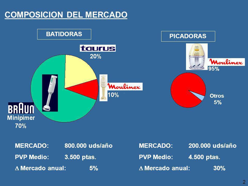 2 BATIDORAS PICADORAS Moulinex 95% Otros 5% MERCADO: 800.000 uds/año PVP Medio: 3.500 ptas.